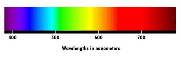 wavelengths of light