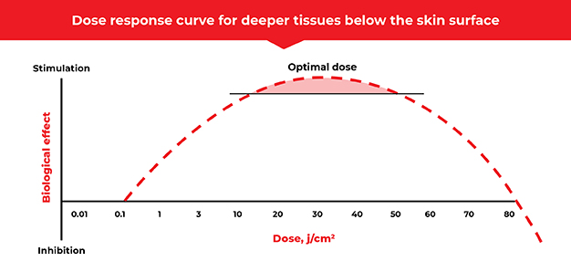Dose Response curve for deeper tissue